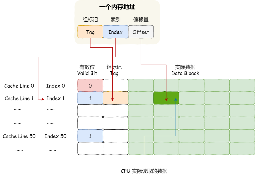 cache line mapping