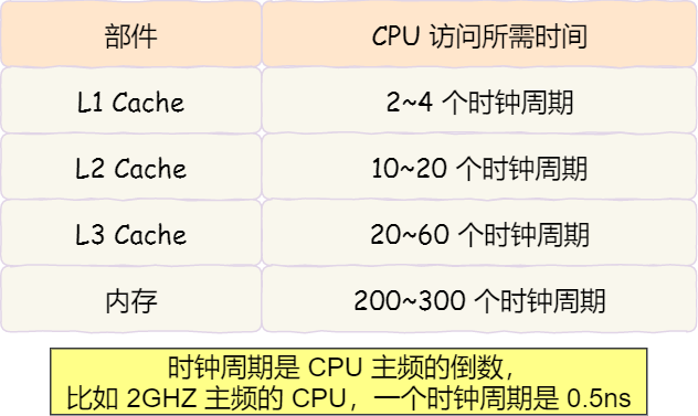 cpu cache speed